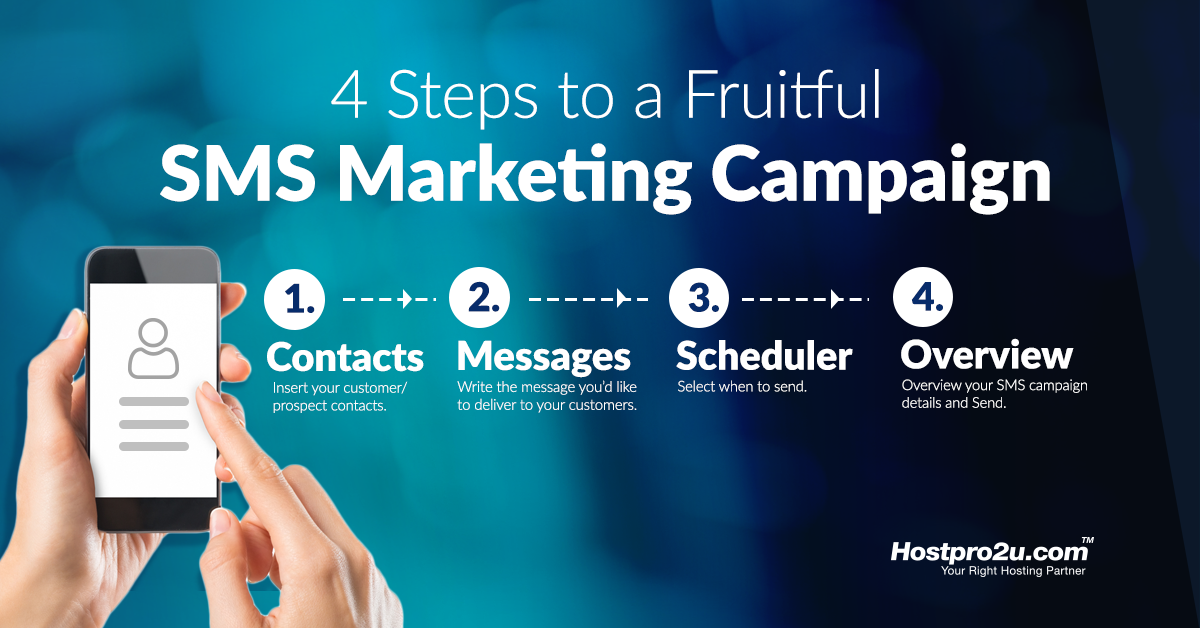 4 Steps for SMS Marketing Campaign